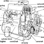 <b>Labeled diagram of car engine</b>