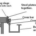 <b>How to build a car rotisserie</b>